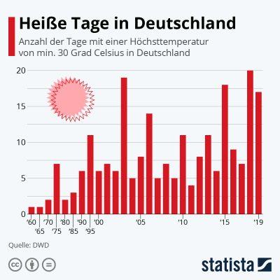 Heiße Tage in Deutschland